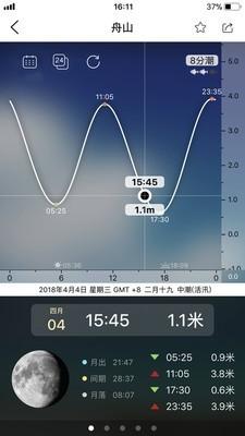 全球潮汐截图