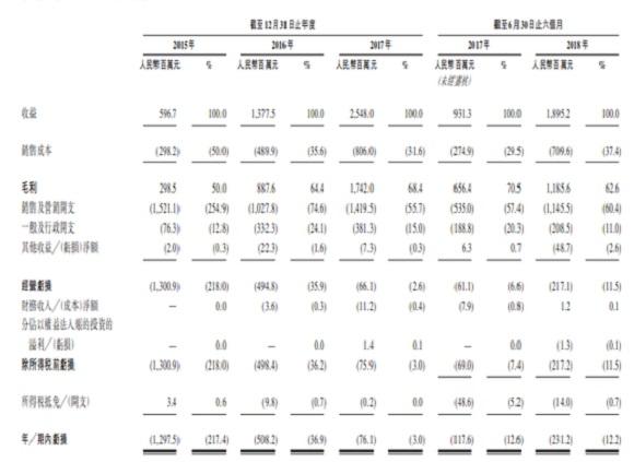 猫眼递交招股书:光线传媒及其关联方持股48.80%,为第一大股东。