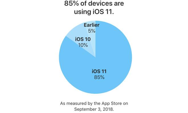iOS 12 即将上线,iOS 11 安装普及率达 85%