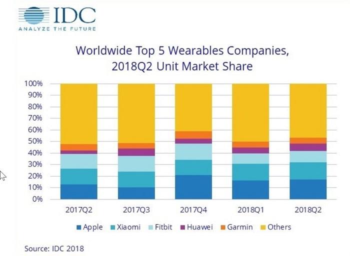 苹果 Apple Watch 依然热门,2季度的销量不低 470 万截图