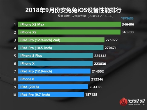 iPhone XR可以入手啦:安兔兔跑分赞!