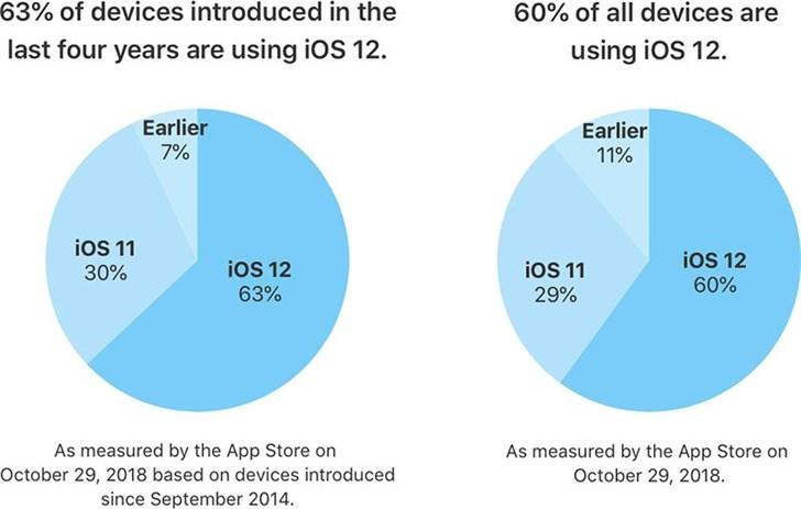 蘋果:iOS 12整體安裝率達60%
