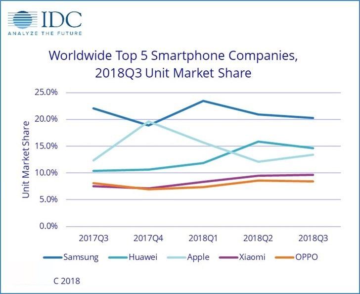 IDC:Q3全球智能手机出货量再次下滑
