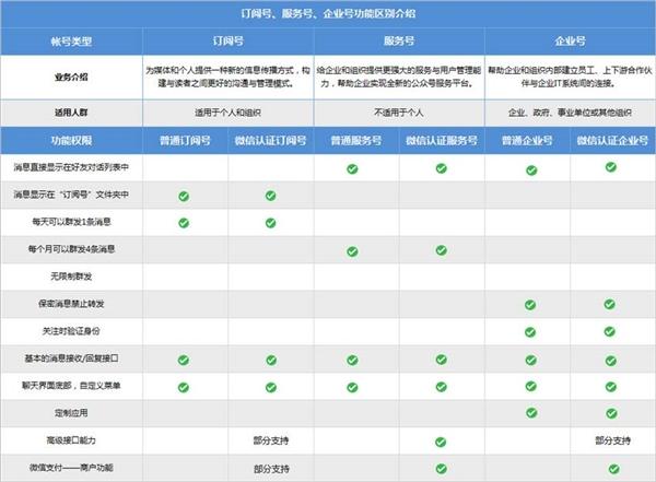 微信订阅号升级服务号功能下周四下线