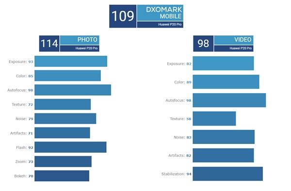 终于!华为Mate 20 Pro DxOMark评分出炉:109分与P20 Pro持平