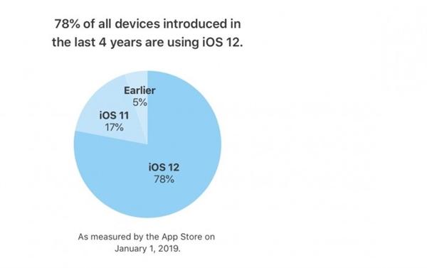 苹果曝出iOS 12更新率:达75%以上