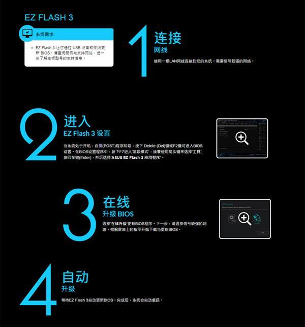 华硕为该系列主板提供了128GB内存支持