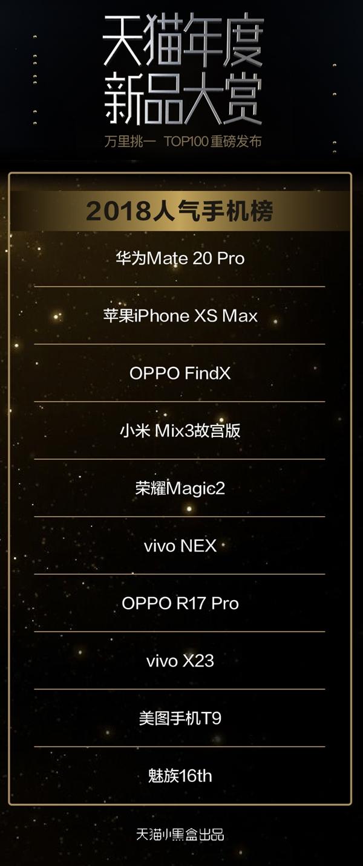 天猫评2018十大爆款手机:九款国产 华为Mate 20 Pro领衔