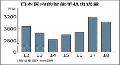 华为日本出货量暴增2.3倍,达198.1万部