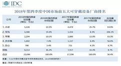 去年Q4中国可穿戴设备市场出货量达2269万台