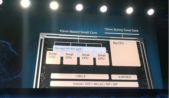Intel 5核心处理器后继有人:整合5G基带 5G真香
