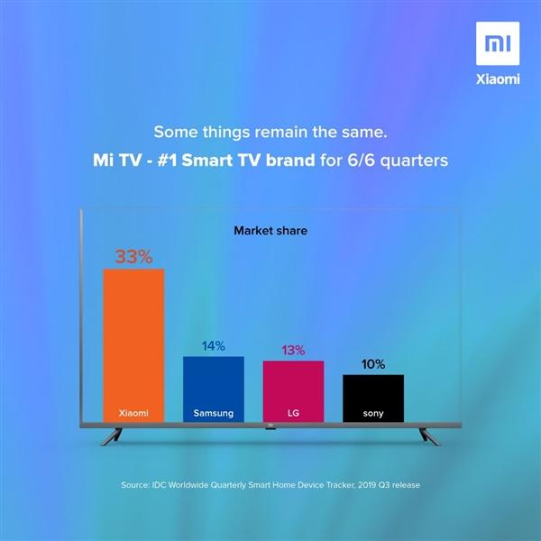 小米电视称霸印度市场:连续6季度 第一名