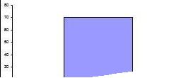 excel2016制作彩色温度计图片的操作方法