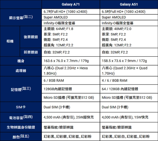 三星带来Galaxy A71、A51中端设备:L形四摄