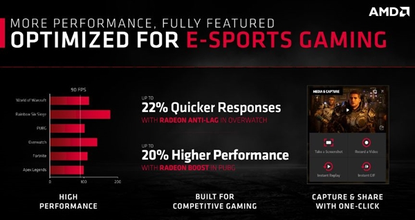 AMD 7nm神卡来了!1080p游戏首选 这价格 这性能 心动