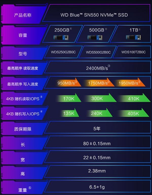 西数最值得买的SSD开卖:每GB 仅需8毛钱截图