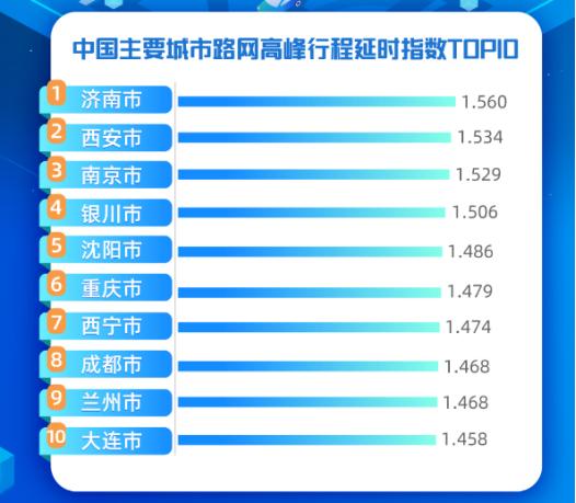 高德地图发布新中国十大堵城:济南第一