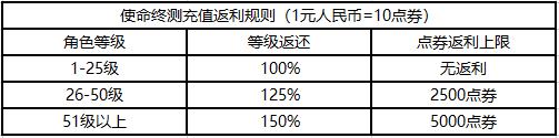 《使命召唤》手游终测定档:10月20日登场