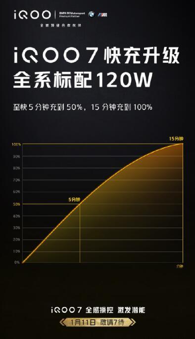 1月11日晚 iQOO 7 正式发布 一刻钟充满电为游戏而生