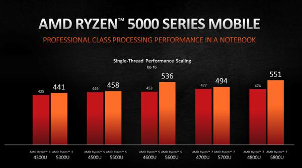 AMD 锐龙5000系列笔记本将从2月起陆续上市截图