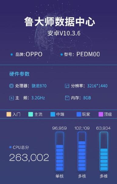 鲁大师公布OPPO Find X3跑分信息:3K屏幕 支持65W快充