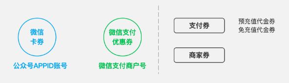 """4月起微信卡券新创建""""优惠券""""功能将不再被支持并陆续下线"""
