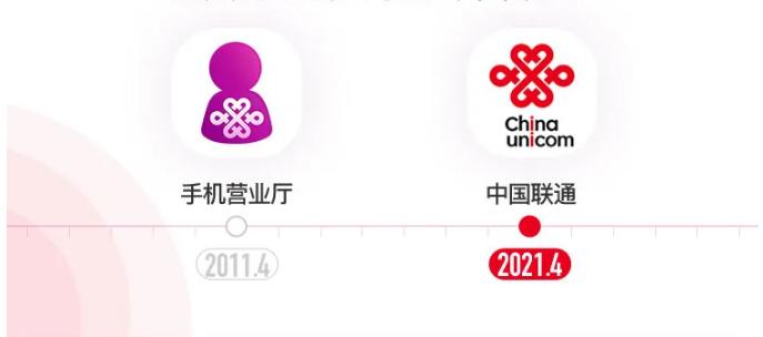 """中国联通手机营业厅APP正式更名为""""中国联通APP"""""""