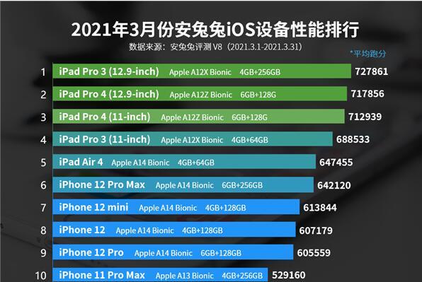 3月iOS设备性能榜:iPad Pro 3 12.9英寸稳站第一名