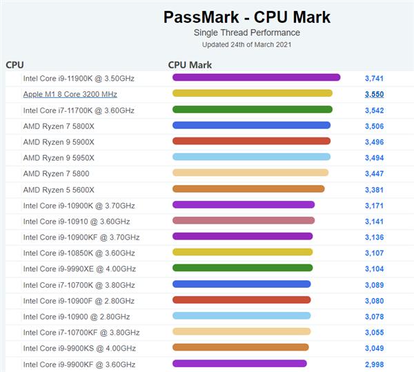 新款苹果iMac曝光:采用12核CPU+16核GPU截图