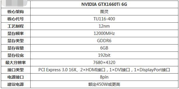 gtx1660ti性能怎么样?gtx1660ti性能介绍